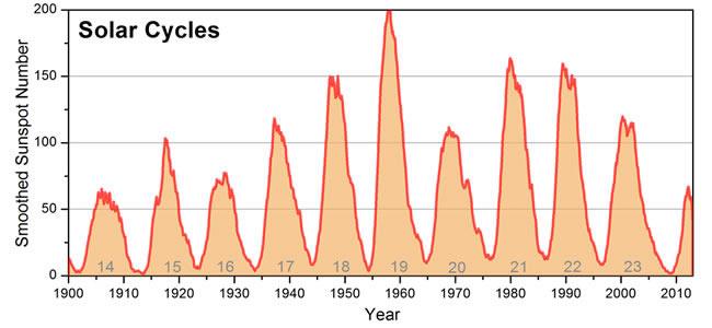 solar storm graph - photo #25