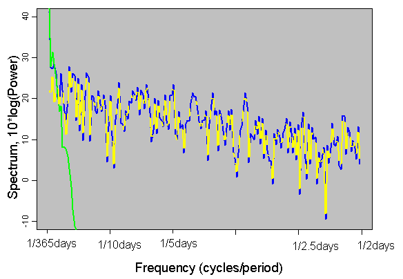 Spectrum of Climate Time Series
